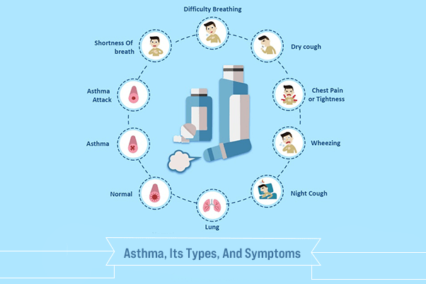 Its Types Asthma And Symptoms